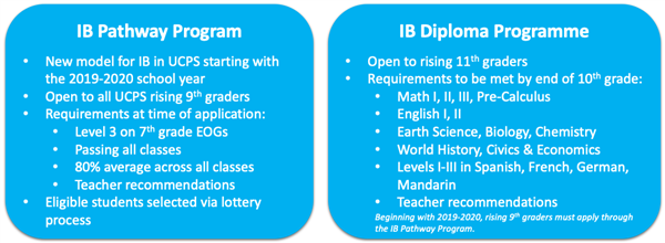 College Readiness and Innovation / International Baccalaureate