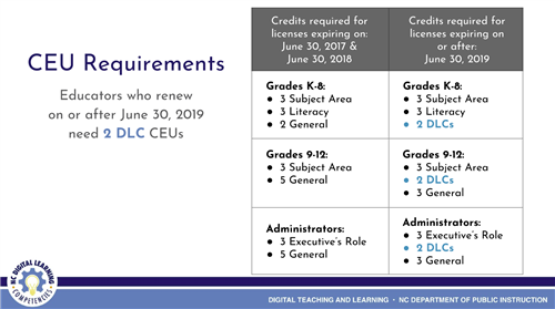 2019 CEU Requirements